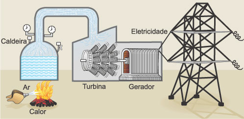 usinare_comb_usinas_termicas_2
