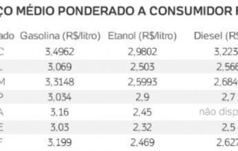 gasolina-preço1-346x220.jpg