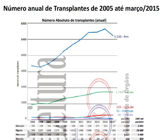 transplantes país
