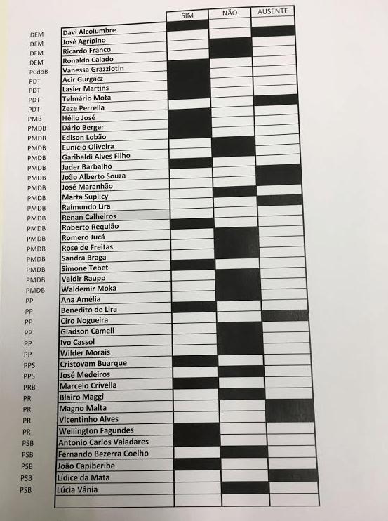 votação senado captura-de-tela-2016-02-24-axxs-00.24.25