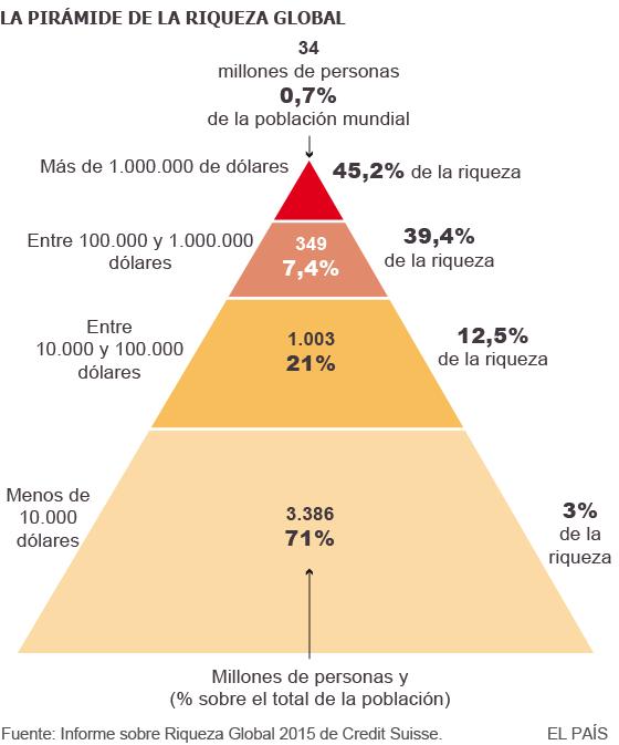 piramide-global