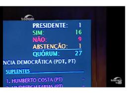 votação-ccj-resultado-260x188.png