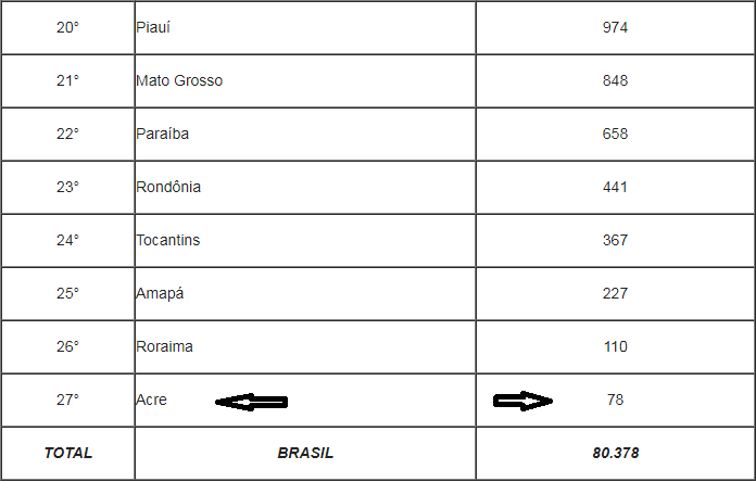 locadora tabela 3