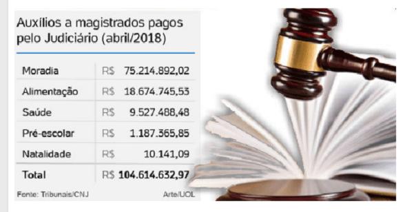 uol custo judiciário